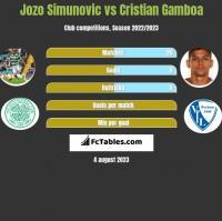 Jozo Simunovic vs Cristian Gamboa h2h player stats