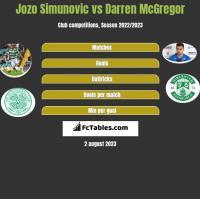 Jozo Simunovic vs Darren McGregor h2h player stats