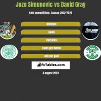 Jozo Simunovic vs David Gray h2h player stats