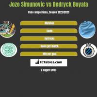 Jozo Simunovic vs Dedryck Boyata h2h player stats