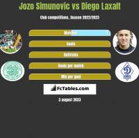 Jozo Simunovic vs Diego Laxalt h2h player stats