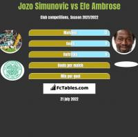 Jozo Simunovic vs Efe Ambrose h2h player stats