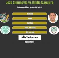 Jozo Simunovic vs Emilio Izaguirre h2h player stats