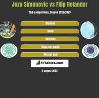 Jozo Simunovic vs Filip Helander h2h player stats