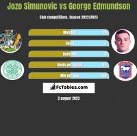 Jozo Simunovic vs George Edmundson h2h player stats