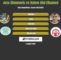 Jozo Simunovic vs Hatem Abd Elhamed h2h player stats