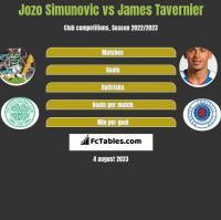 Jozo Simunovic vs James Tavernier h2h player stats