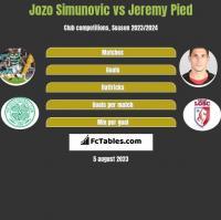 Jozo Simunovic vs Jeremy Pied h2h player stats