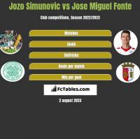Jozo Simunovic vs Jose Miguel Fonte h2h player stats