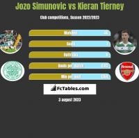Jozo Simunovic vs Kieran Tierney h2h player stats