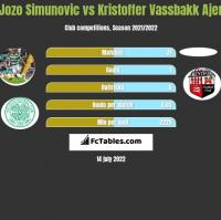 Jozo Simunovic vs Kristoffer Vassbakk Ajer h2h player stats