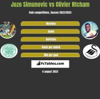 Jozo Simunovic vs Olivier Ntcham h2h player stats