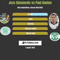 Jozo Simunovic vs Paul Hanlon h2h player stats