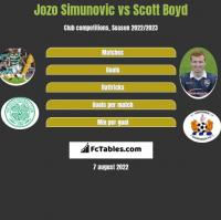 Jozo Simunovic vs Scott Boyd h2h player stats