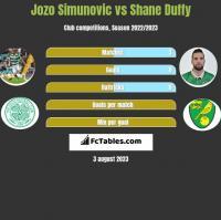 Jozo Simunovic vs Shane Duffy h2h player stats