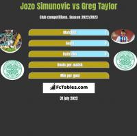 Jozo Simunovic vs Greg Taylor h2h player stats