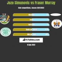 Jozo Simunovic vs Fraser Murray h2h player stats