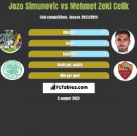 Jozo Simunovic vs Mehmet Zeki Celik h2h player stats
