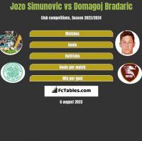 Jozo Simunovic vs Domagoj Bradaric h2h player stats