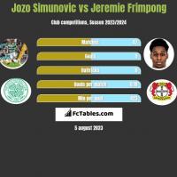 Jozo Simunovic vs Jeremie Frimpong h2h player stats