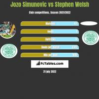 Jozo Simunovic vs Stephen Welsh h2h player stats