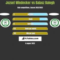 Jozsef Windecker vs Balasz Balogh h2h player stats