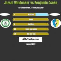 Jozsef Windecker vs Benjamin Cseke h2h player stats