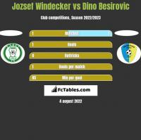 Jozsef Windecker vs Dino Besirovic h2h player stats
