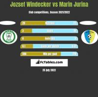 Jozsef Windecker vs Marin Jurina h2h player stats