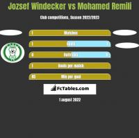 Jozsef Windecker vs Mohamed Remili h2h player stats