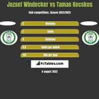 Jozsef Windecker vs Tamas Kecskes h2h player stats