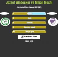 Jozsef Windecker vs Mihail Meshi h2h player stats