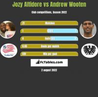 Jozy Altidore vs Andrew Wooten h2h player stats