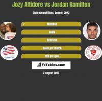 Jozy Altidore vs Jordan Hamilton h2h player stats