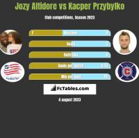 Jozy Altidore vs Kacper Przybyłko h2h player stats