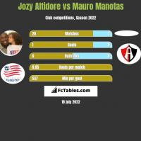 Jozy Altidore vs Mauro Manotas h2h player stats