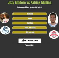 Jozy Altidore vs Patrick Mullins h2h player stats