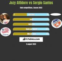 Jozy Altidore vs Sergio Santos h2h player stats
