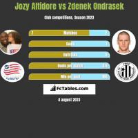 Jozy Altidore vs Zdenek Ondrasek h2h player stats
