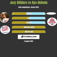 Jozy Altidore vs Ayo Akinola h2h player stats