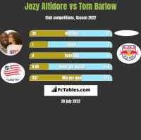 Jozy Altidore vs Tom Barlow h2h player stats
