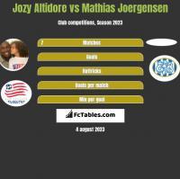 Jozy Altidore vs Mathias Joergensen h2h player stats