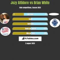 Jozy Altidore vs Brian White h2h player stats