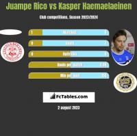 Juampe Rico vs Kasper Haemaelaeinen h2h player stats