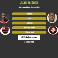 Juan vs Dede h2h player stats