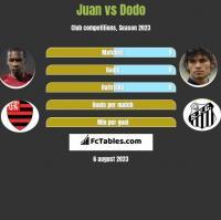 Juan vs Dodo h2h player stats