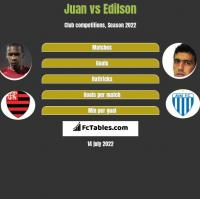 Juan vs Edilson h2h player stats