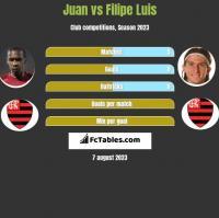 Juan vs Filipe Luis h2h player stats