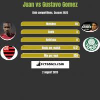Juan vs Gustavo Gomez h2h player stats