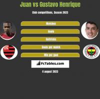 Juan vs Gustavo Henrique h2h player stats